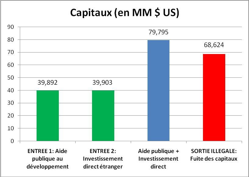 Fuite des capitaux par zone geographique