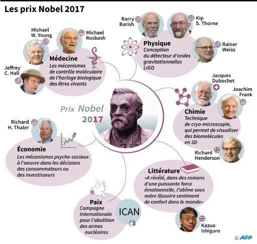 prix nobel 2017