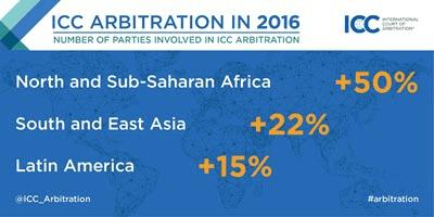 Statistiques de la participation des entités africaines (notamment des entités publiques) par régions à l'arbitrage CCI