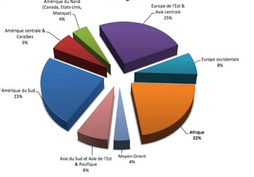 Statistiques de la participation des par régions à l'arbitrage CIRDI au 31 Mai 2017, disponible : https://icsid.worldbank.org/en/Documents/resources/ICSID%20Web%20Stats%20Africa%20(French)%20June%202017.pdf (Consulté le 22 novembre 2018). L'Afrique fait partie de 3 grandes régions qui participe à cet arbitrage.