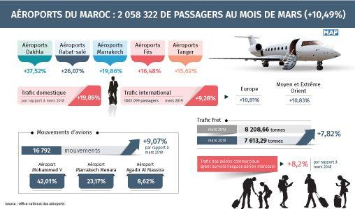 Aéroports du Maroc: 2 millions de passagers au mois de mars