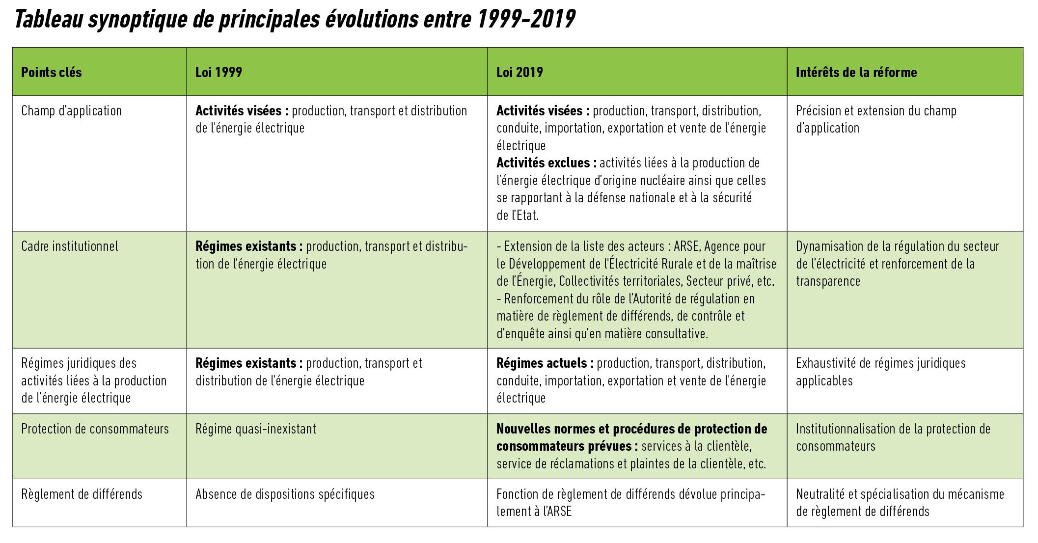 Tableau synoptique de principales évolutions entre 1999-2019