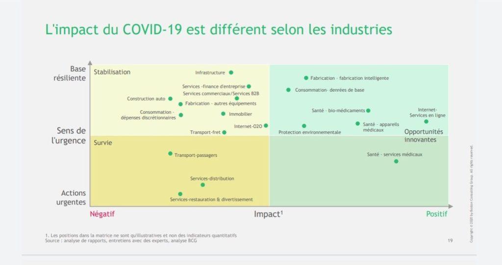 impact covid19 chine