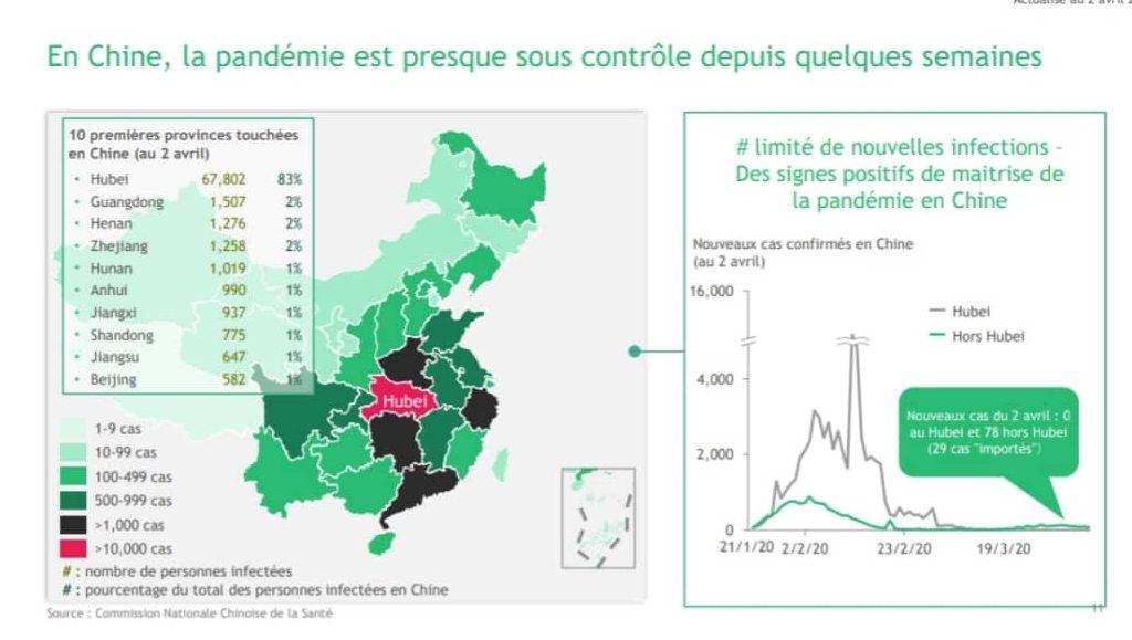 pandemie sous controle chine