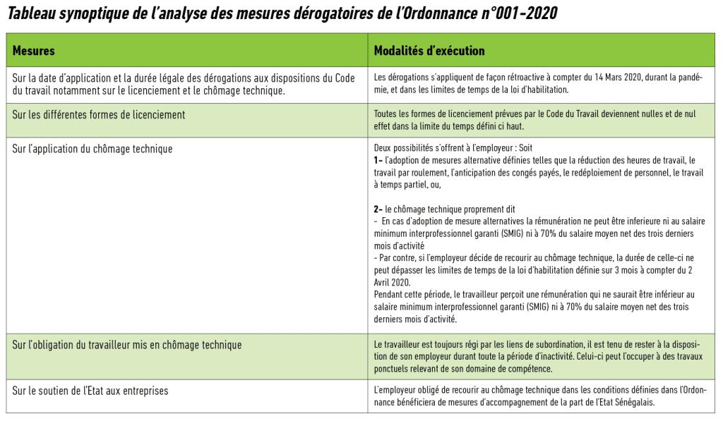 tableau synoptique de l'analyse des mesures dérogatoires de l'Ordonnance n•001-2020