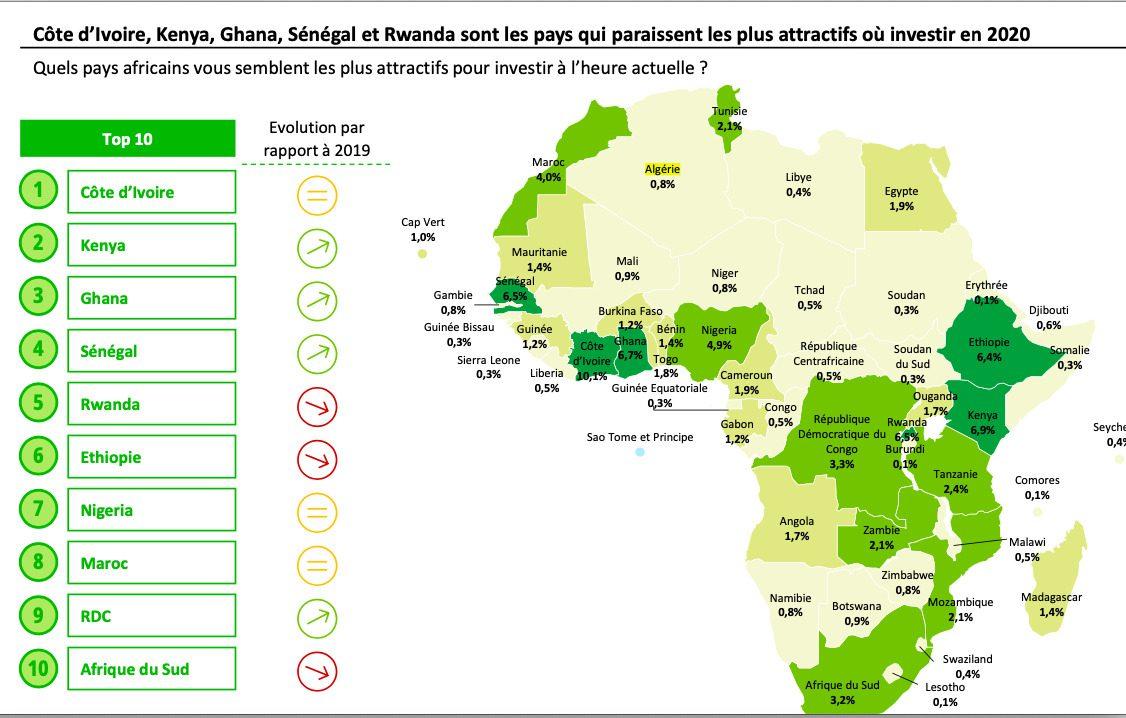 Afrique, Investissement, Confiance, Deloitte, Africa CEO Survey